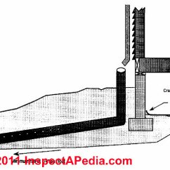 French Drain Design Diagram Obd2 To Obd1 Distributor Wiring Interior Perimeter Or Stop Prevent Sketch C Daniel Friedman