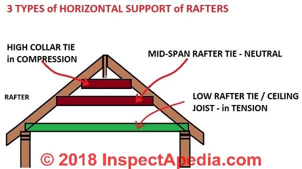 Ontario Building Code Rafter Span Tables Brokeasshome Com