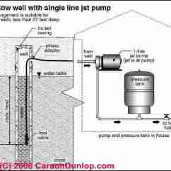 Deep Well Jet Pump Installation Diagram Hissing Cockroach What Pumps Necessary For This Proposed Water Plan? - Home Improvement Stack Exchange