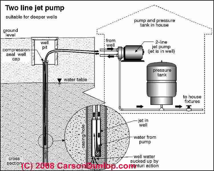 deep well jet pump installation diagram 2002 mitsubishi montero sport fuel wiring two line pumps for water wells: & repair - what is a two-line pump? do ...