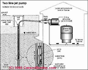 Home Septic System Diagram, Home, Free Engine Image For