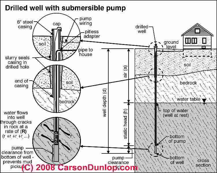 well pump siemens g120 wiring diagram how does a submersible system work schematic of deep c carson dunlop associates