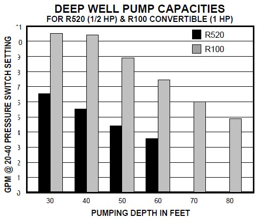 deep well jet pump installation diagram f250 trailer wiring capacities in gpm or water delivery rates