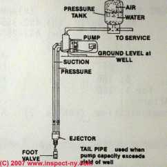 Well Pump Not Priming Simple 3 Way Switch Diagram How To Prime A Water Restore Lost Pressure Two Line Jet Pumps Drinking Wells
