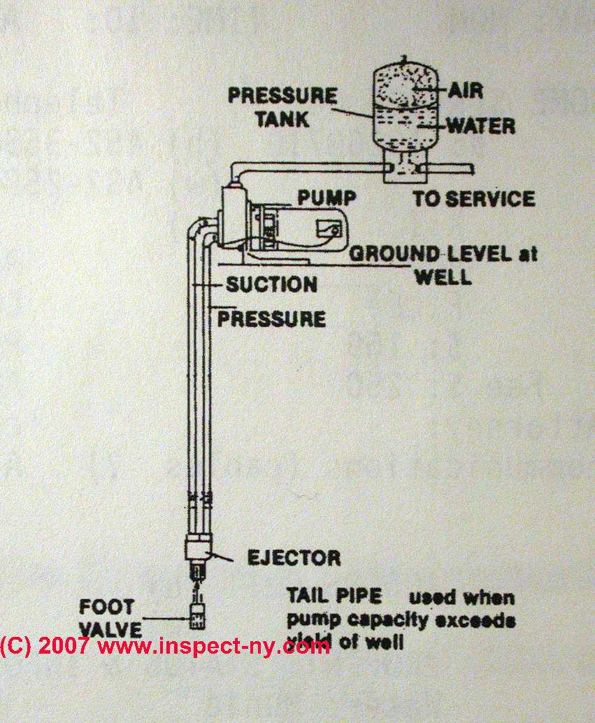 hight resolution of two line jet pumps for water wells jet pump installation repair what is a two line jet pump what do the two pipes do how does a jet pump work