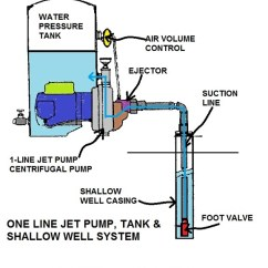 Residential Water Softener Hook Up Diagram 2002 Nissan Altima Fuse Lost Well Pump Prime: How To Diagnose & Repair Repeated Loss Of Prime
