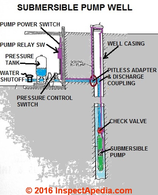 residential electrical wiring diagrams podtronics regulator diagram submersible well pumps for drinking water wells - problems & repair advice