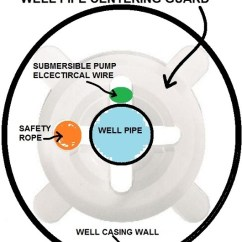 Franklin Electric Submersible Motor Wiring Diagram L14 30p 2 Control Troubleshooting - Impremedia.net