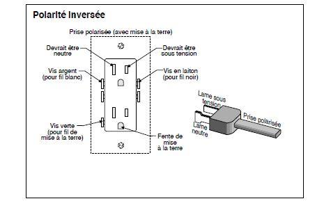 L'inspection du système électrique résidentiel.
