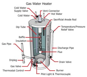 Keep Your Energy Bills Out of Hot Water | The InterNACHI