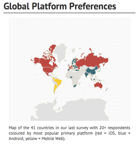 Global Platform Preferences