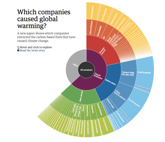 The Guardian Contributors to Global Warming