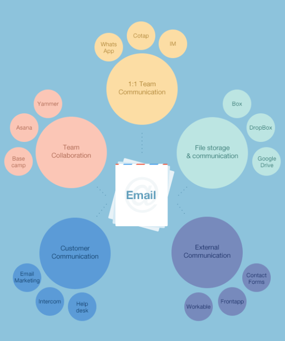 The Unbundling of Email at Work