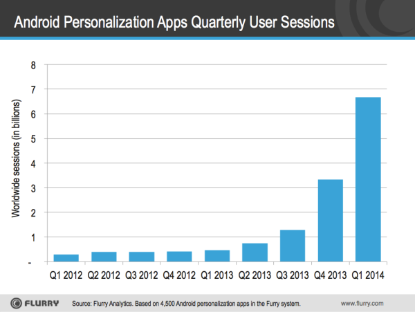 Growth in Peronalization Apps for Android-resized-600