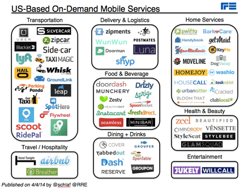 On-Demand Mobile Services