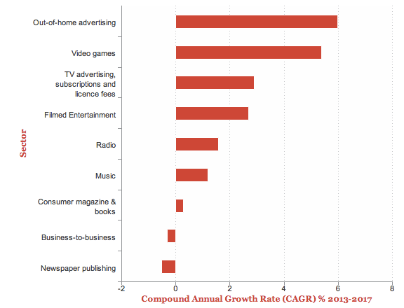 Sector growth in UK entertainment and media