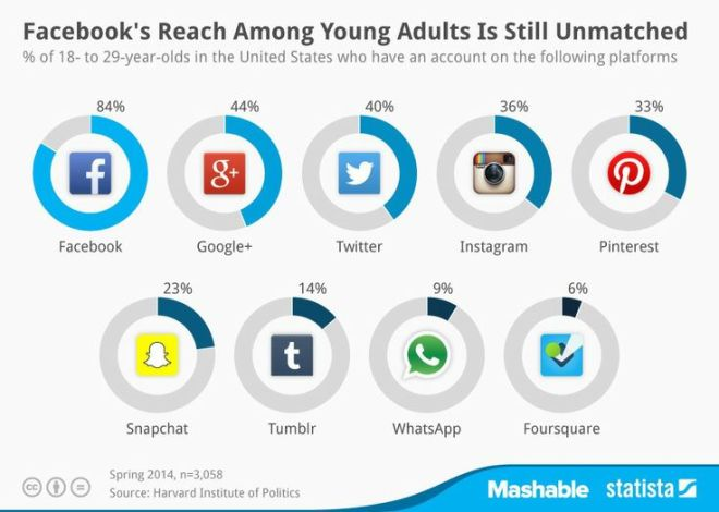 Facebook's Reach Among Young Adults is Still Unmatched