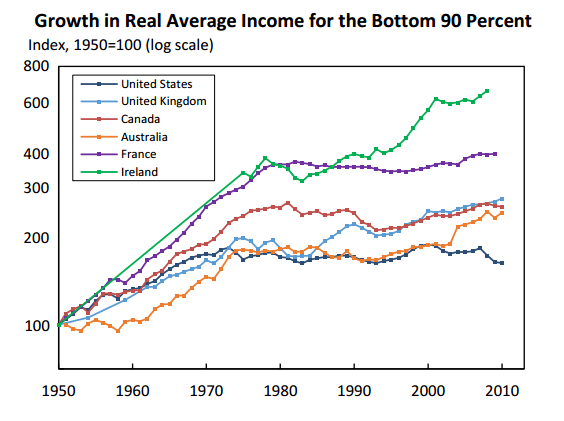 Growth in Real Average Income