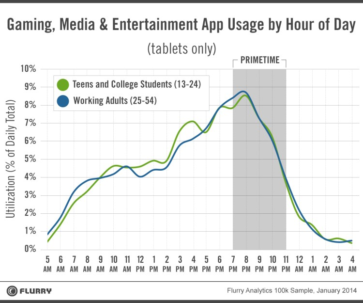 Tablet usage