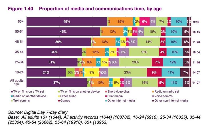 Media by Time
