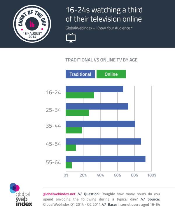 Traditional vs Online TV