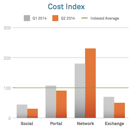 Cost Index Online Advertising