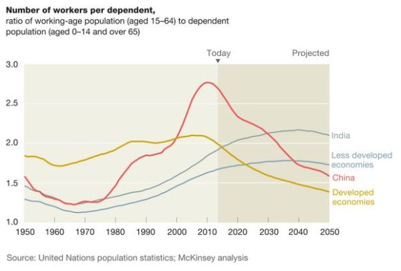 Workers per Dependent