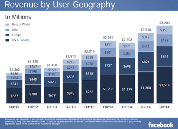 Facebook Revenue by Region