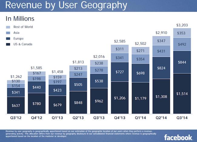 Facebook Revenue by Region