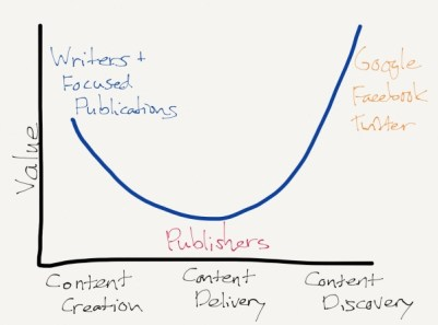 The Smiling Curve for publishing