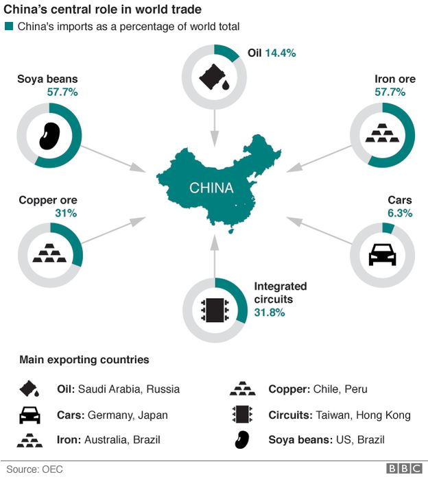 China's central role in world trade