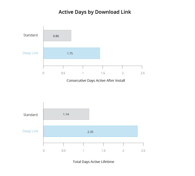 Advantages of Contextual Deep Linking