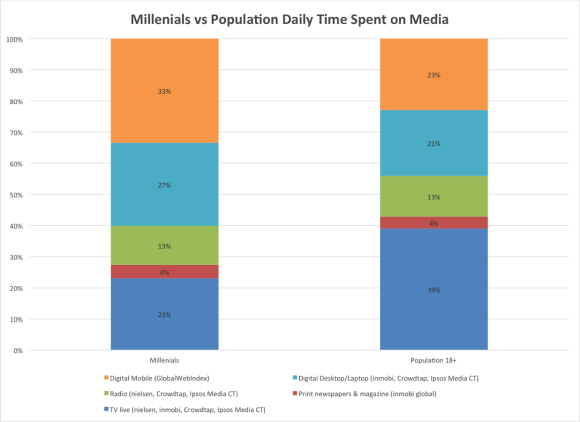 Media Consump