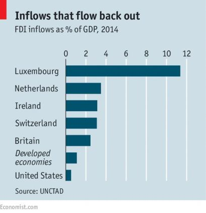 FDI inflows as percentage of GDP