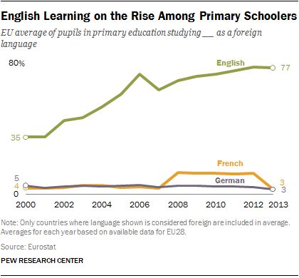 Growing dominance of English language in Europe