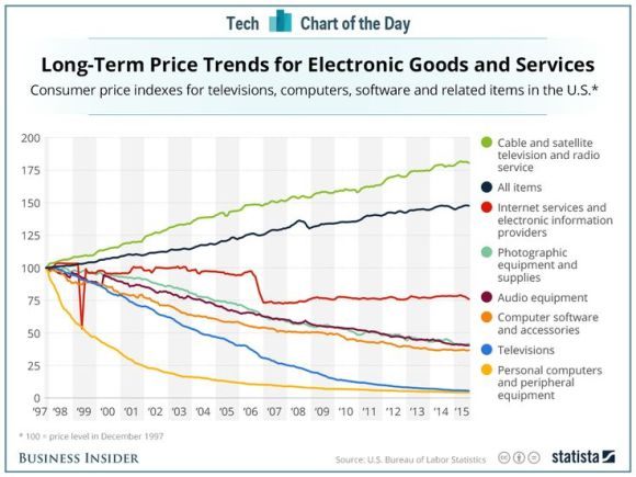 Prices for Electronic Goods and Services