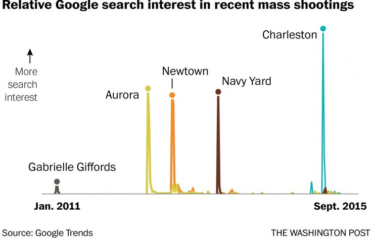 Relative Google search interest in recent mass shootings