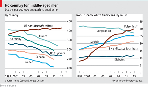 America's middle-aged mortality