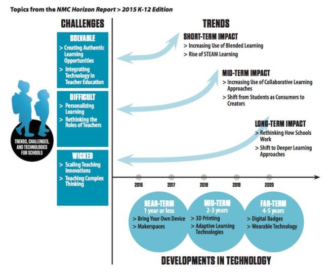Edtech Trends