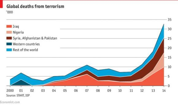 Global deaths from terrorism