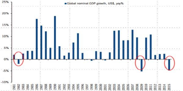 Global nominal GDP growth