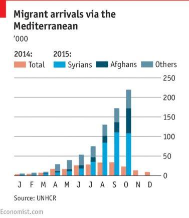 Migrant arrivals via the Mediterranean
