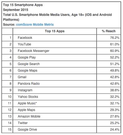 Top 15 Smartphone Apps