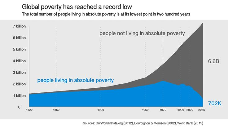 Global poverty has reached a record low