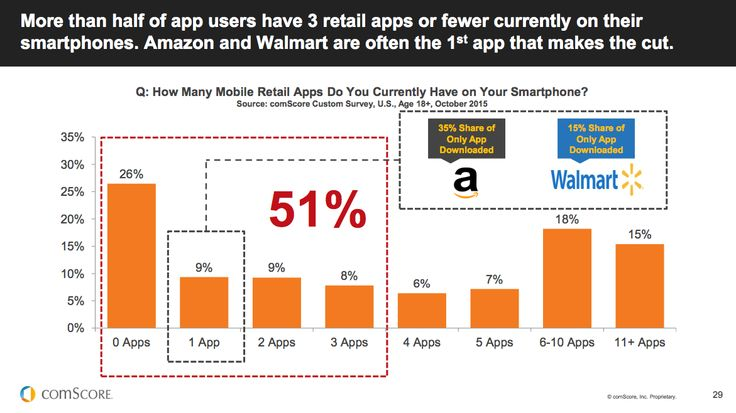 How many mobile retail apps do you currently have on your smartphone