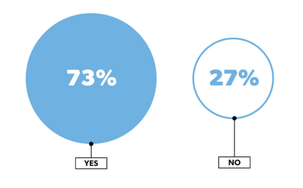 73% of startup founders say we're in a bubble