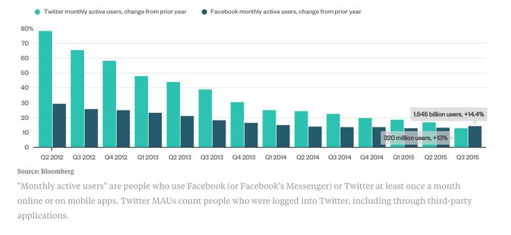 Comparison growth monthly active users of Facebook and Twitter