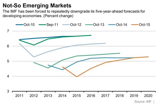 Not so emerging markets