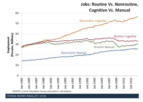 Routine vs Non Routine Cognitive vs Manual Employment