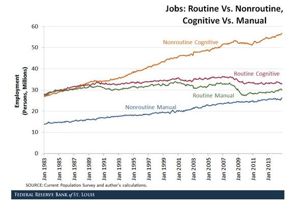 Routine vs Non Routine Cognitive vs Manual Employment
